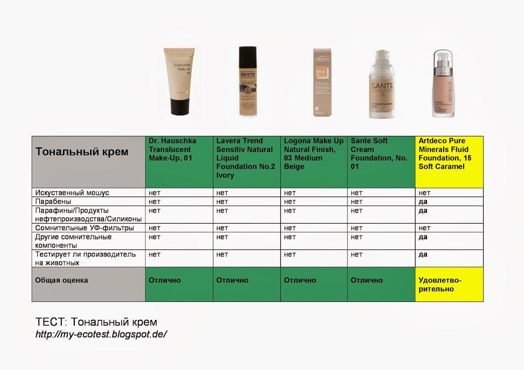 Рейтинг тональных кремов
