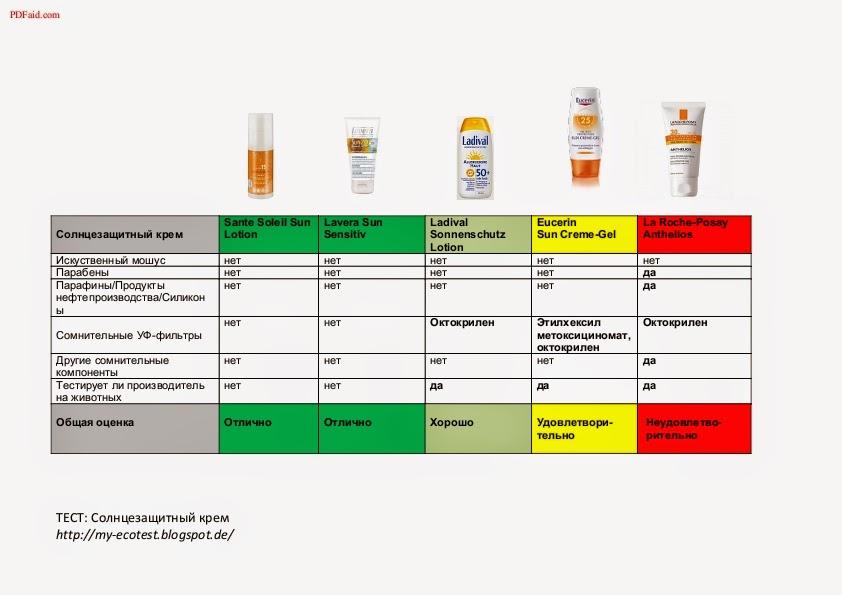 Рейтинг солнцезащитных кремов