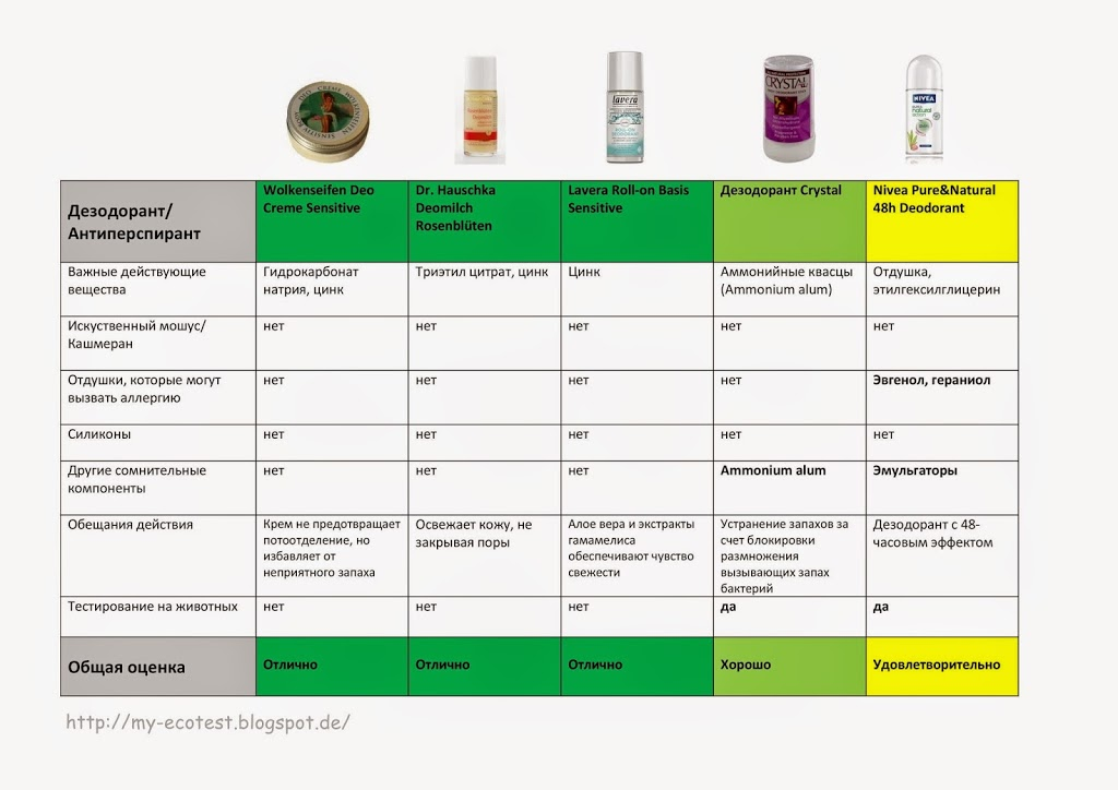 Дезодоранты - антиперспиранты