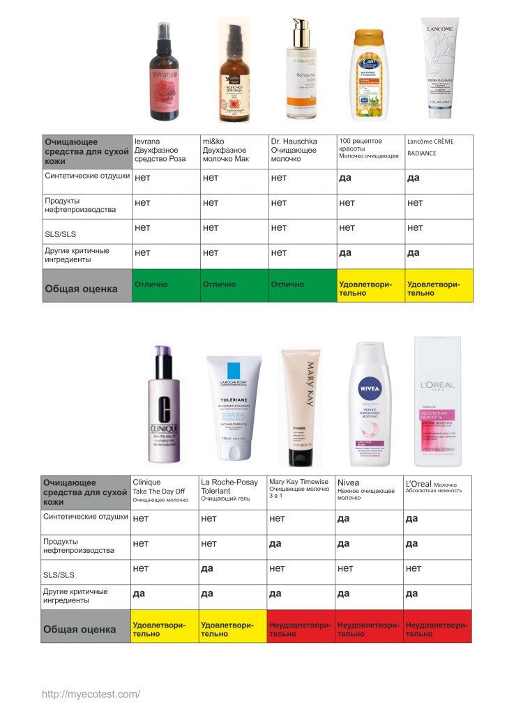 Очищающие средства для сухой кожи