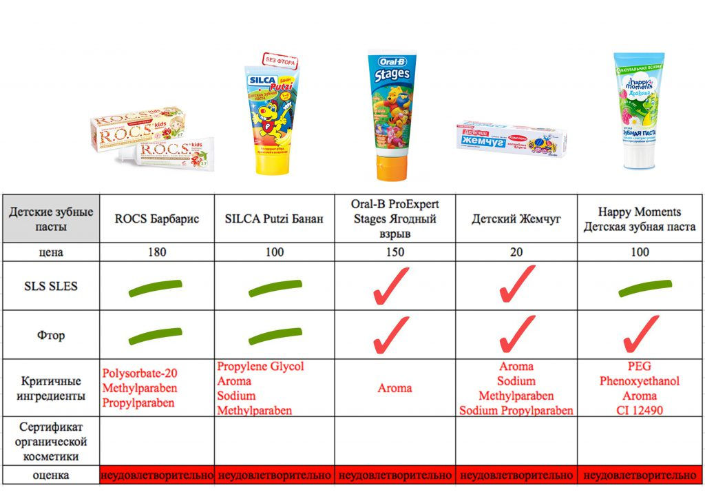 Детская зубная паста ЭкоТест