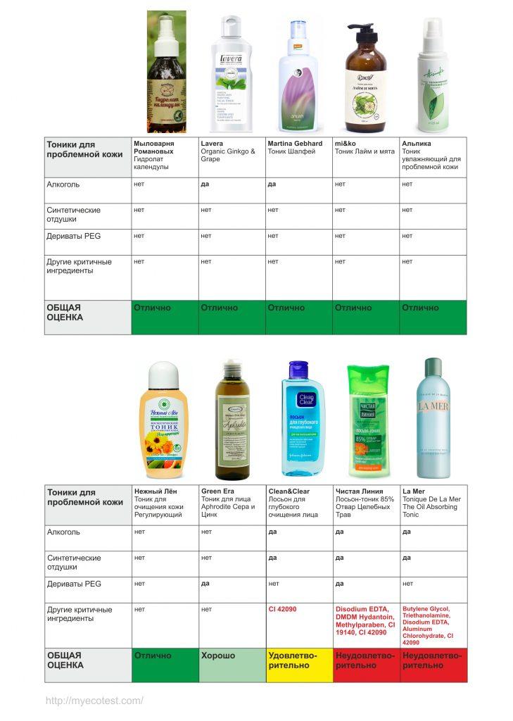 тоники для проблемной кожи (1)
