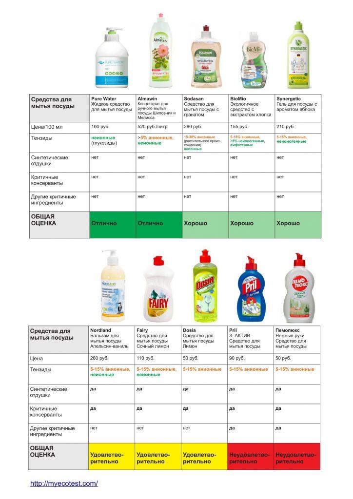 Жидкие средства для мытья посуды