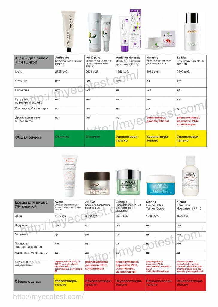 Рейтинг солнцезащитных кремов для лица